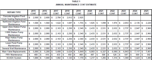 2015-11-17 PI Maintenance Expense Estimate
