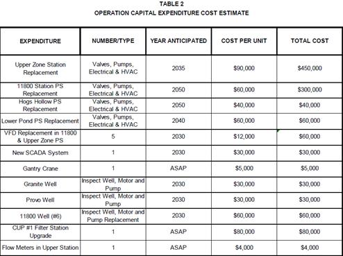 2015-11-17 PI Operation Capital Expense Estimate