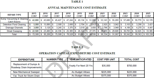 2015-11-17 Storm Drain Maintenance Cost Tables